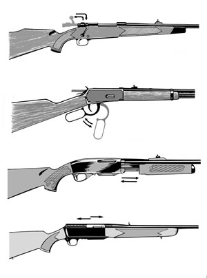 Firearms Safety Foundation Inc Victoria Understanding Firearms Types Of Actions